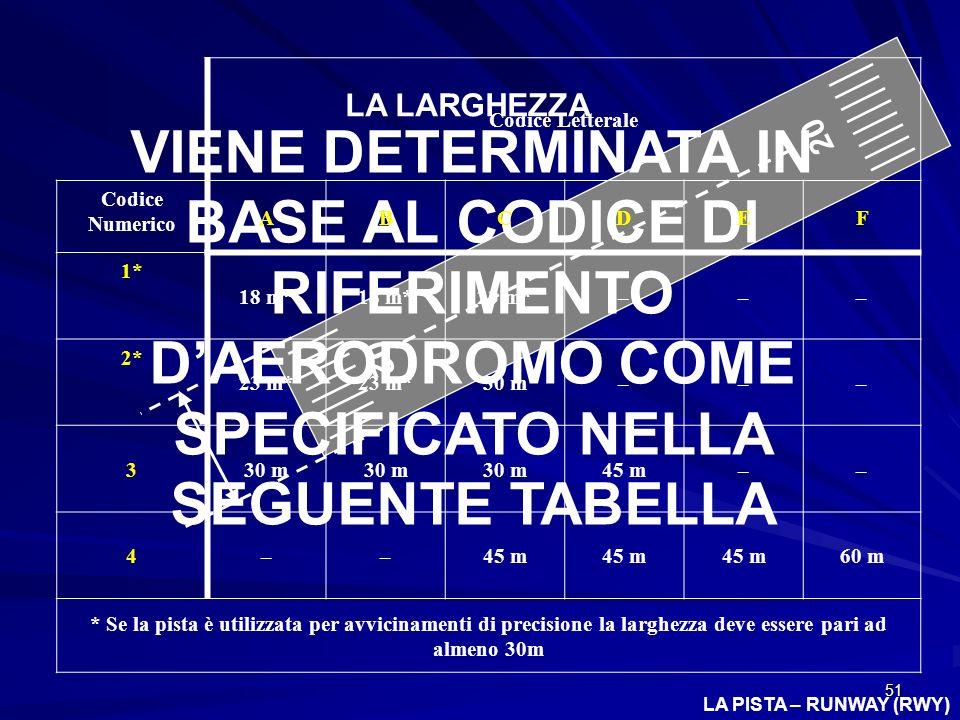Codice Letterale Codice. Numerico. A. B. C. D. E. F. 1* 18 m* 23 m* – 2* 30 m. 3. 45 m.