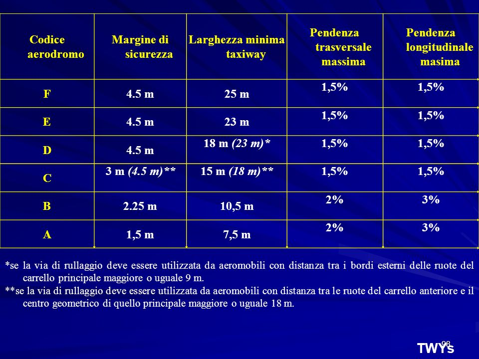 TWYs Codice aerodromo Margine di sicurezza Larghezza minima taxiway