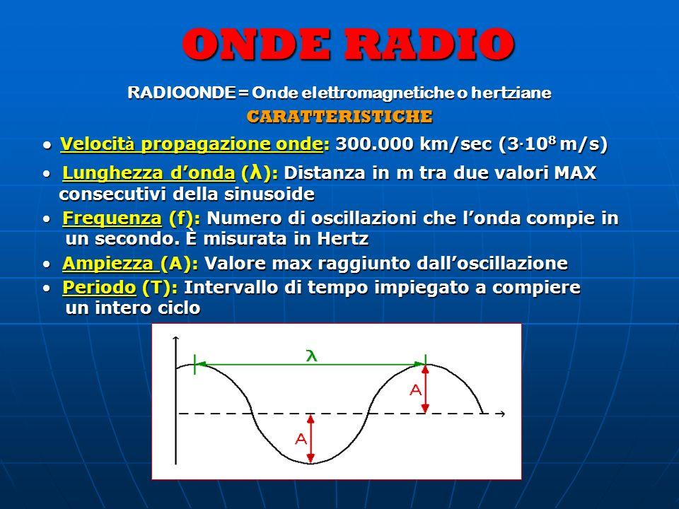 RADIOONDE = Onde elettromagnetiche o hertziane