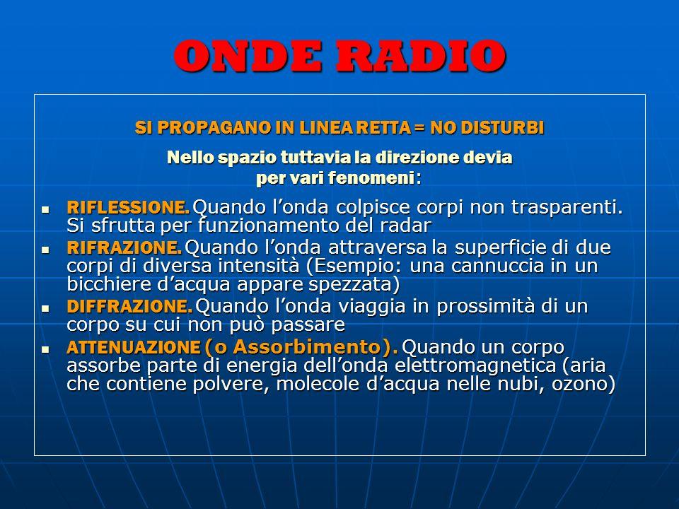 ONDE RADIO SI PROPAGANO IN LINEA RETTA = NO DISTURBI