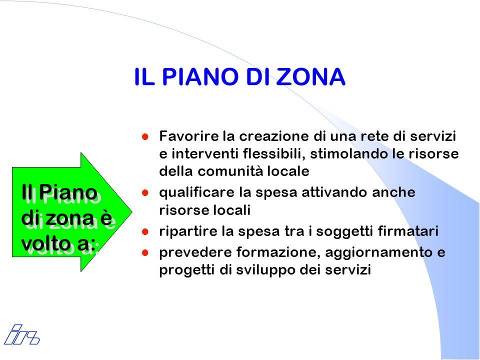 IL PIANO DI ZONA Il Piano di zona è volto a: