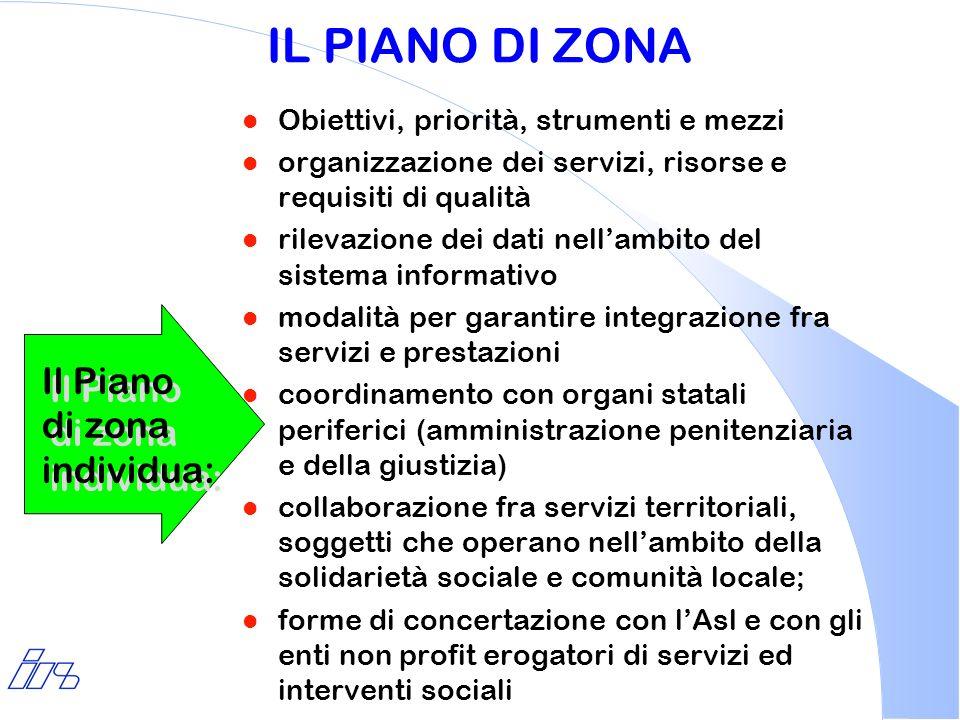 IL PIANO DI ZONA Il Piano di zona individua:
