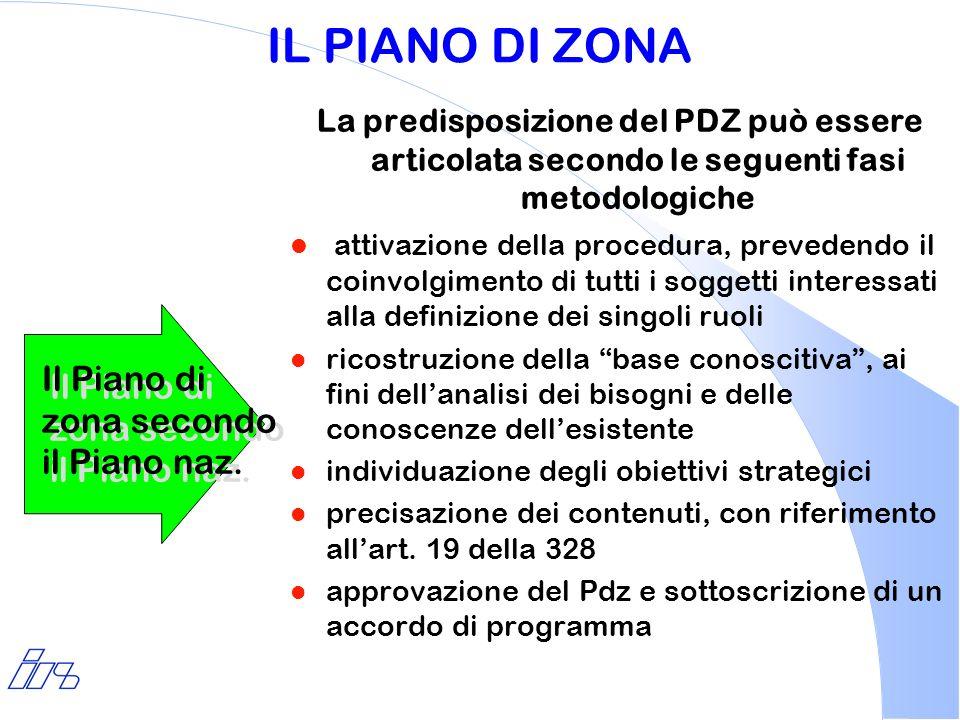 IL PIANO DI ZONA Il Piano di zona secondo il Piano naz.
