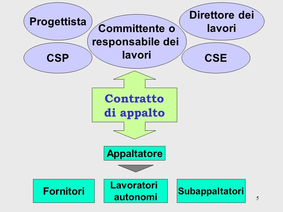 Contratto di appalto Progettista Direttore dei lavori Committente o