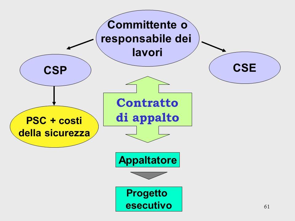 Contratto di appalto Committente o responsabile dei lavori CSE CSP