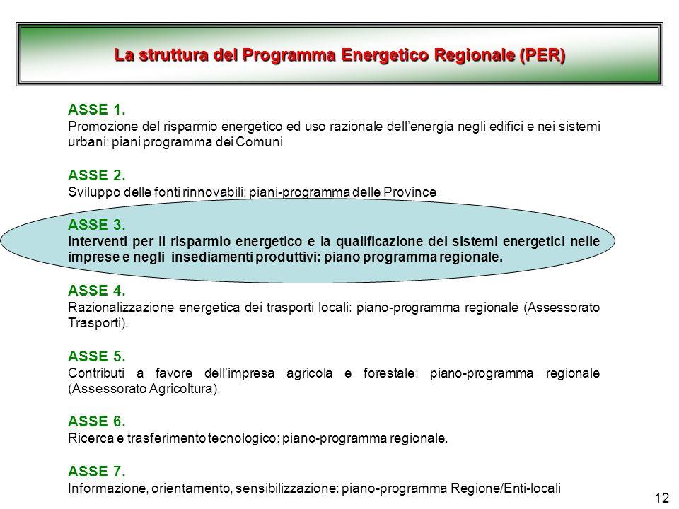La struttura del Programma Energetico Regionale (PER)