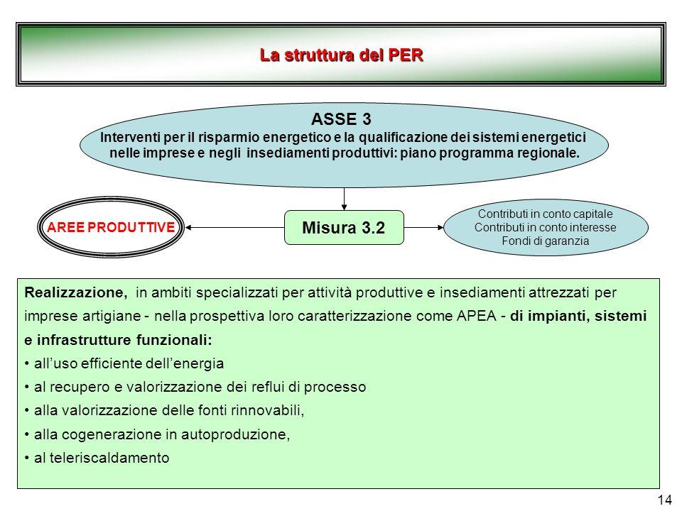 La struttura del PER ASSE 3 Misura 3.2