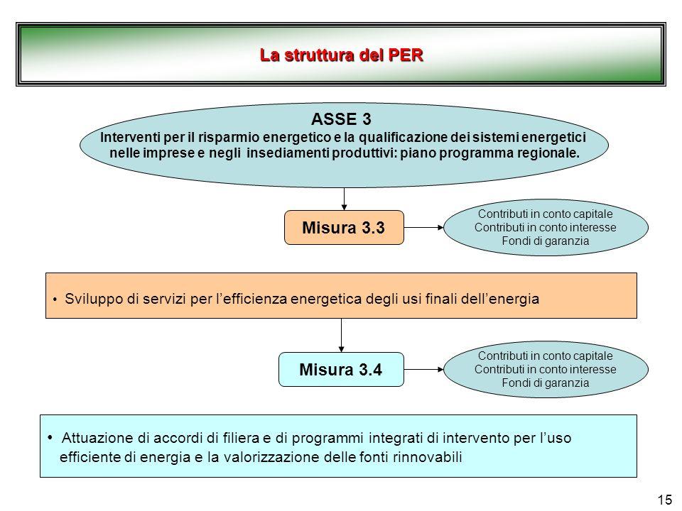 La struttura del PER ASSE 3 Misura 3.3 Misura 3.4