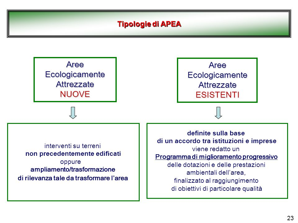Aree Ecologicamente Attrezzate NUOVE Aree Ecologicamente