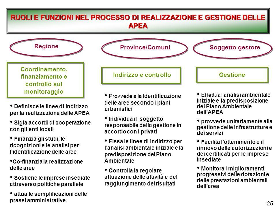 RUOLI E FUNZIONI NEL PROCESSO DI REALIZZAZIONE E GESTIONE DELLE APEA