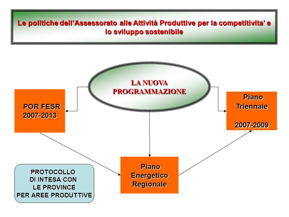 LA NUOVA PROGRAMMAZIONE Piano Energetico Regionale
