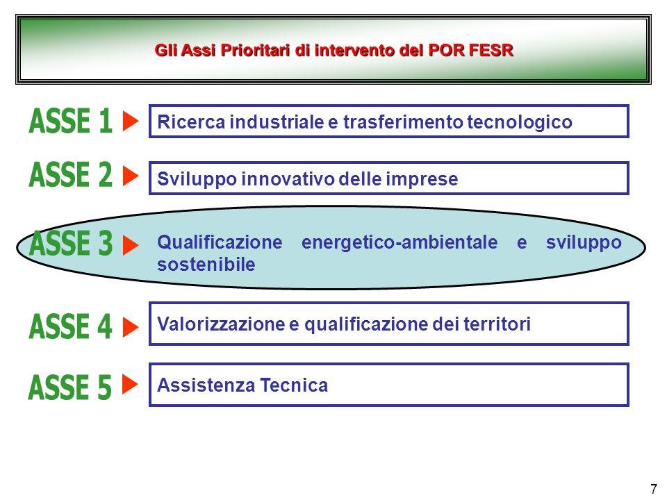 Gli Assi Prioritari di intervento del POR FESR
