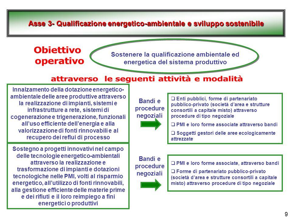 Obiettivo operativo attraverso le seguenti attività e modalità