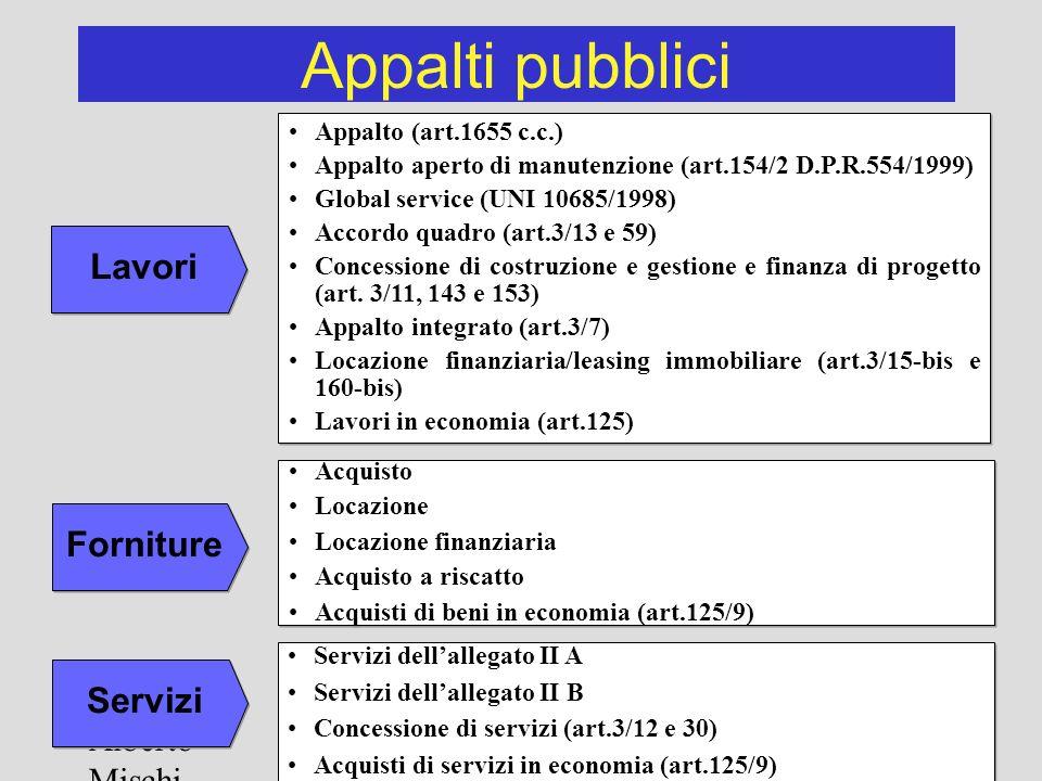 Appalti pubblici Lavori Forniture Servizi Alberto Mischi