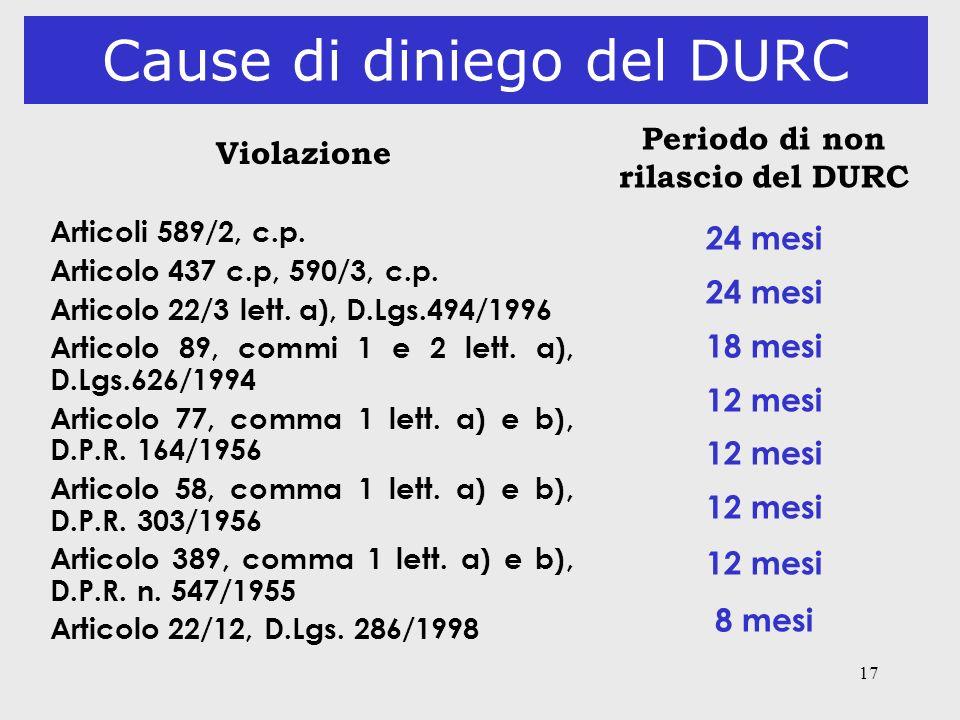 Cause di diniego del DURC