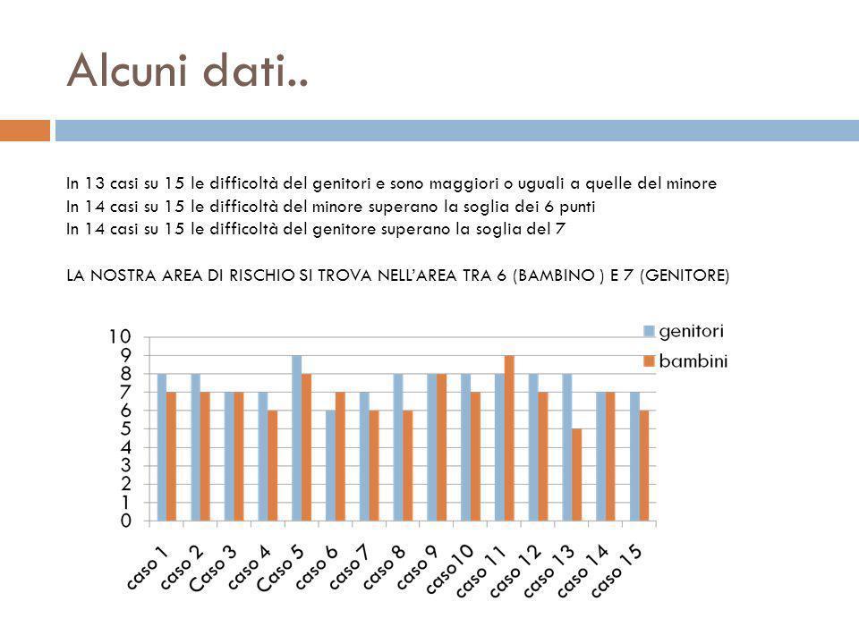 Alcuni dati.. In 13 casi su 15 le difficoltà del genitori e sono maggiori o uguali a quelle del minore.
