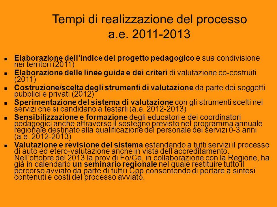 Tempi di realizzazione del processo a.e. 2011-2013