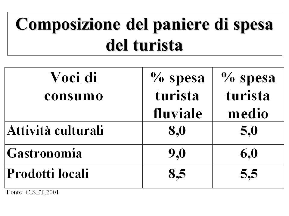 Composizione del paniere di spesa del turista