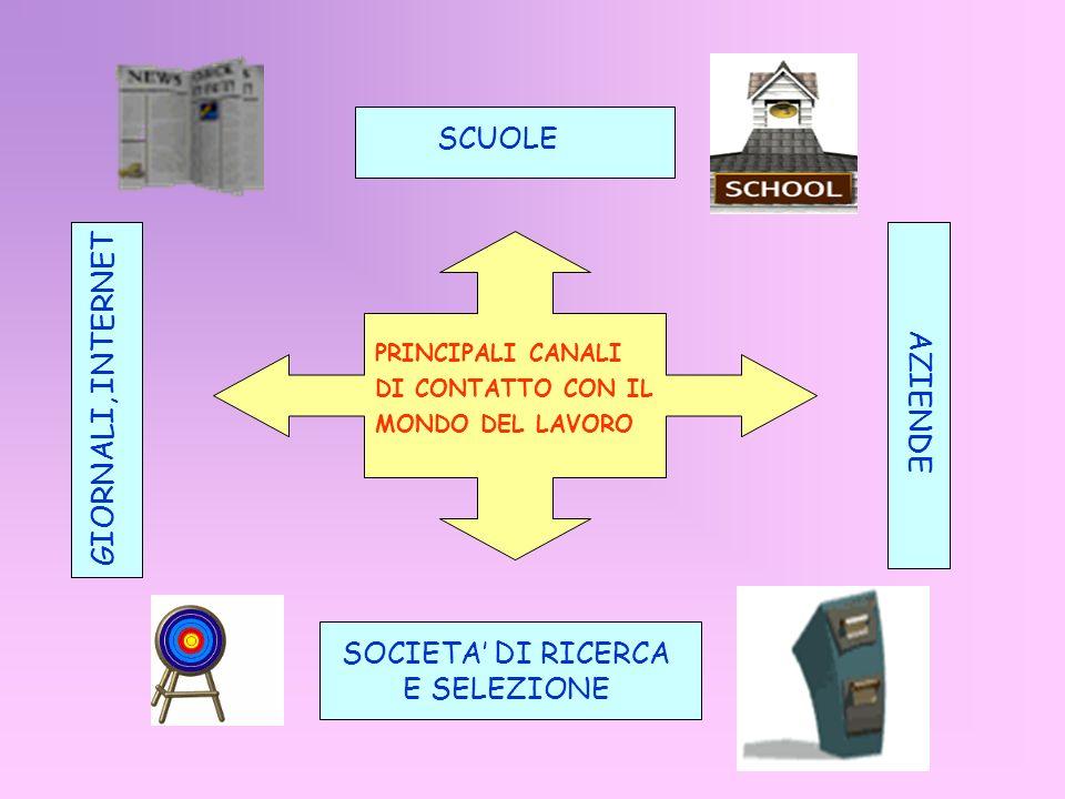 SOCIETA' DI RICERCA E SELEZIONE
