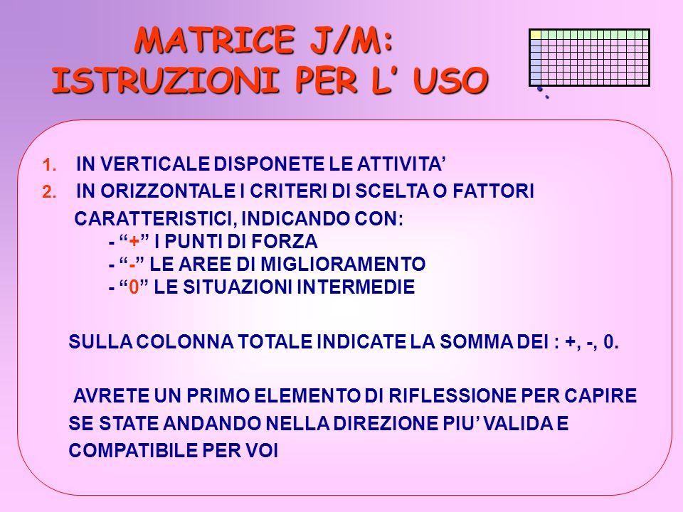 MATRICE J/M: ISTRUZIONI PER L' USO