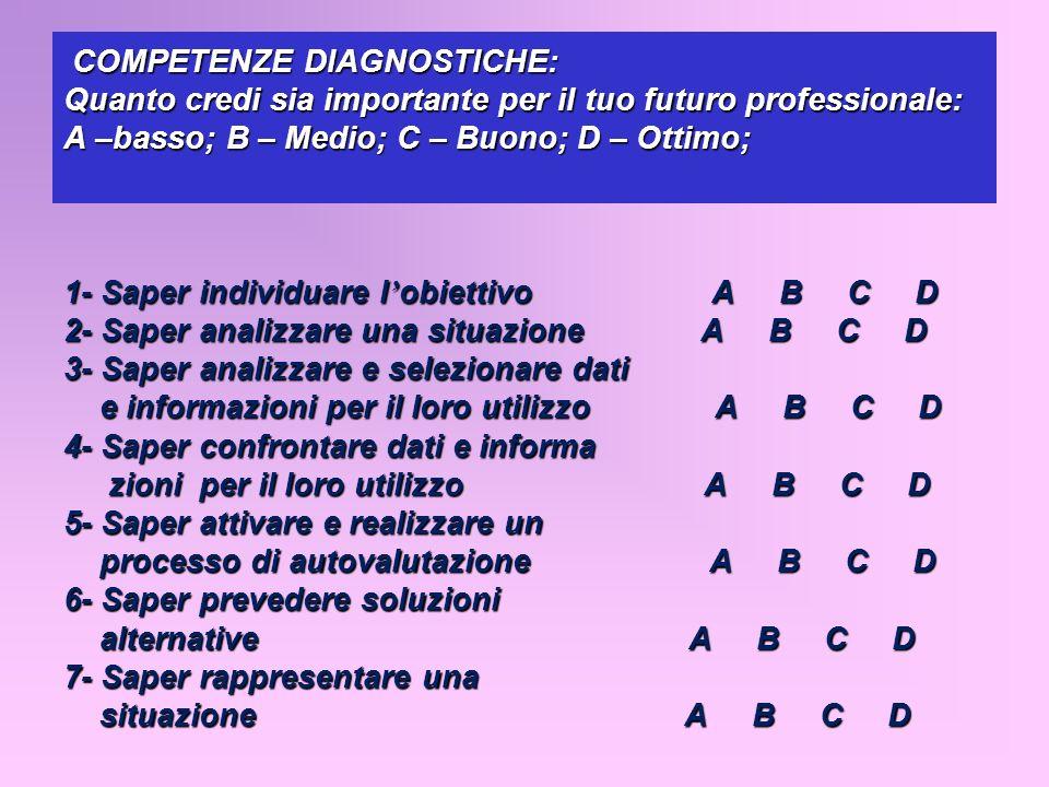 COMPETENZE DIAGNOSTICHE: Quanto credi sia importante per il tuo futuro professionale: A –basso; B – Medio; C – Buono; D – Ottimo; 1- Saper individuare l'obiettivo A B C D 2- Saper analizzare una situazione A B C D 3- Saper analizzare e selezionare dati e informazioni per il loro utilizzo A B C D 4- Saper confrontare dati e informa zioni per il loro utilizzo A B C D 5- Saper attivare e realizzare un processo di autovalutazione A B C D 6- Saper prevedere soluzioni alternative A B C D 7- Saper rappresentare una situazione A B C D