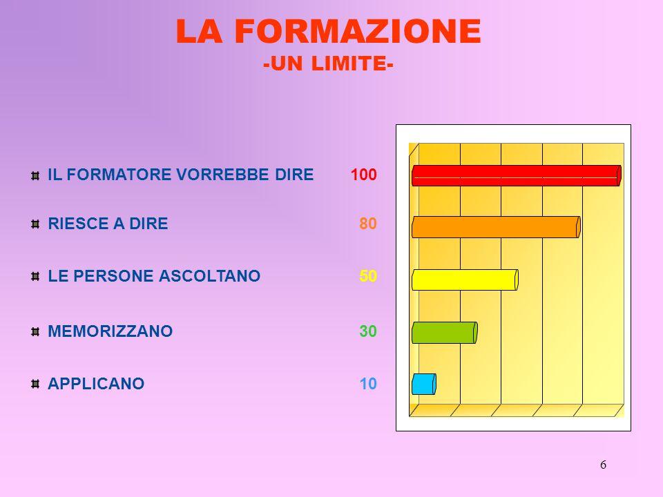LA FORMAZIONE -UN LIMITE- IL FORMATORE VORREBBE DIRE 100 RIESCE A DIRE