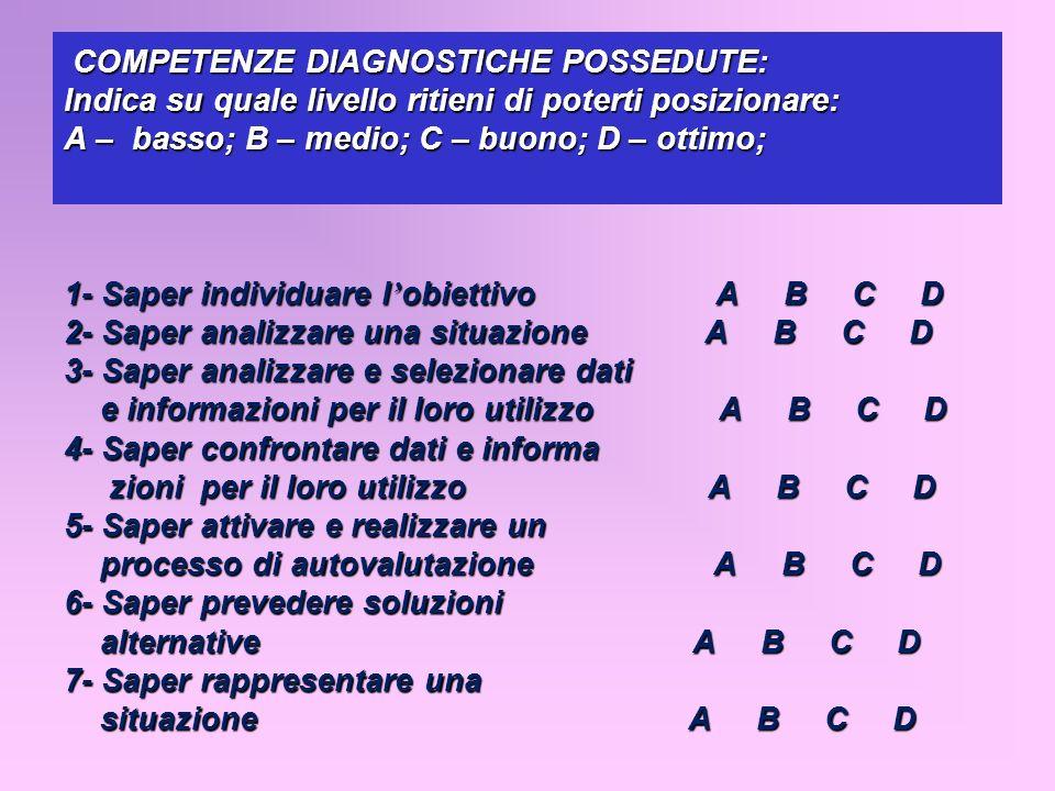 COMPETENZE DIAGNOSTICHE POSSEDUTE: Indica su quale livello ritieni di poterti posizionare: A – basso; B – medio; C – buono; D – ottimo; 1- Saper individuare l'obiettivo A B C D 2- Saper analizzare una situazione A B C D 3- Saper analizzare e selezionare dati e informazioni per il loro utilizzo A B C D 4- Saper confrontare dati e informa zioni per il loro utilizzo A B C D 5- Saper attivare e realizzare un processo di autovalutazione A B C D 6- Saper prevedere soluzioni alternative A B C D 7- Saper rappresentare una situazione A B C D