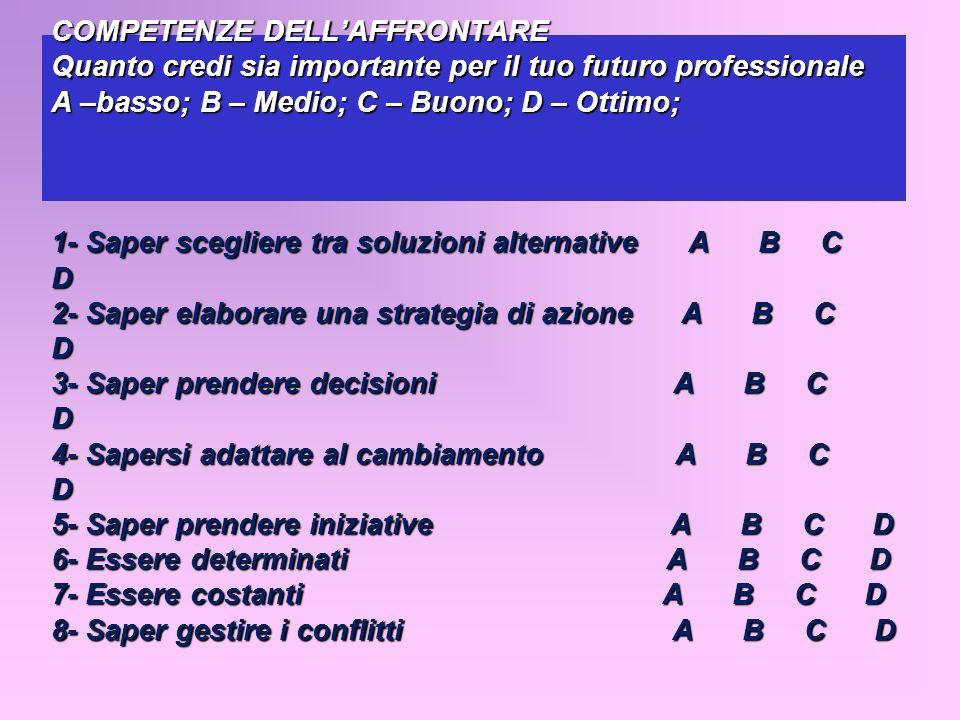 COMPETENZE DELL'AFFRONTARE Quanto credi sia importante per il tuo futuro professionale A –basso; B – Medio; C – Buono; D – Ottimo; 1- Saper scegliere tra soluzioni alternative A B C D 2- Saper elaborare una strategia di azione A B C D 3- Saper prendere decisioni A B C D 4- Sapersi adattare al cambiamento A B C D 5- Saper prendere iniziative A B C D 6- Essere determinati A B C D 7- Essere costanti A B C D 8- Saper gestire i conflitti A B C D