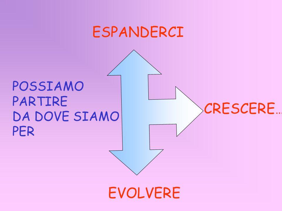 ESPANDERCI POSSIAMO PARTIRE DA DOVE SIAMO PER CRESCERE… EVOLVERE