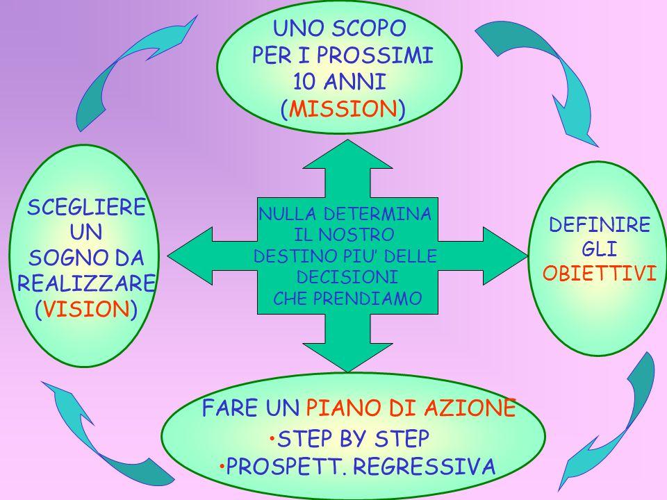 UNO SCOPO PER I PROSSIMI 10 ANNI (MISSION) FARE UN PIANO DI AZIONE