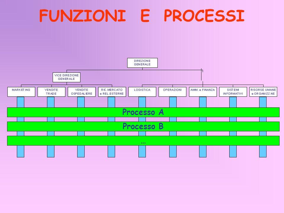 FUNZIONI E PROCESSI Processo A Processo B …