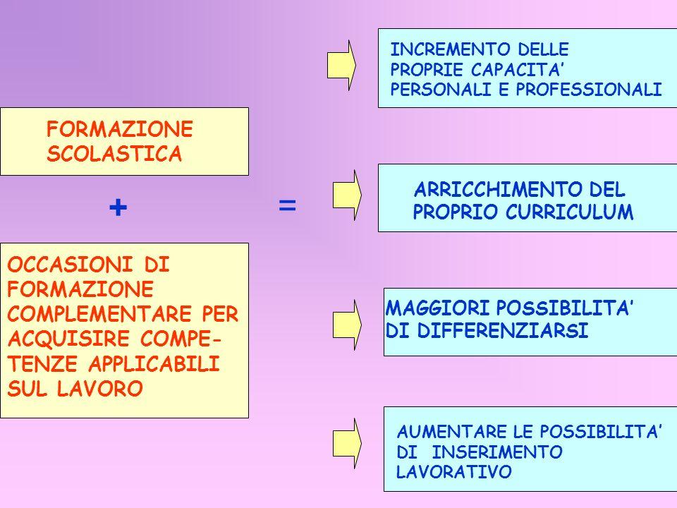 + = FORMAZIONE SCOLASTICA OCCASIONI DI FORMAZIONE COMPLEMENTARE PER