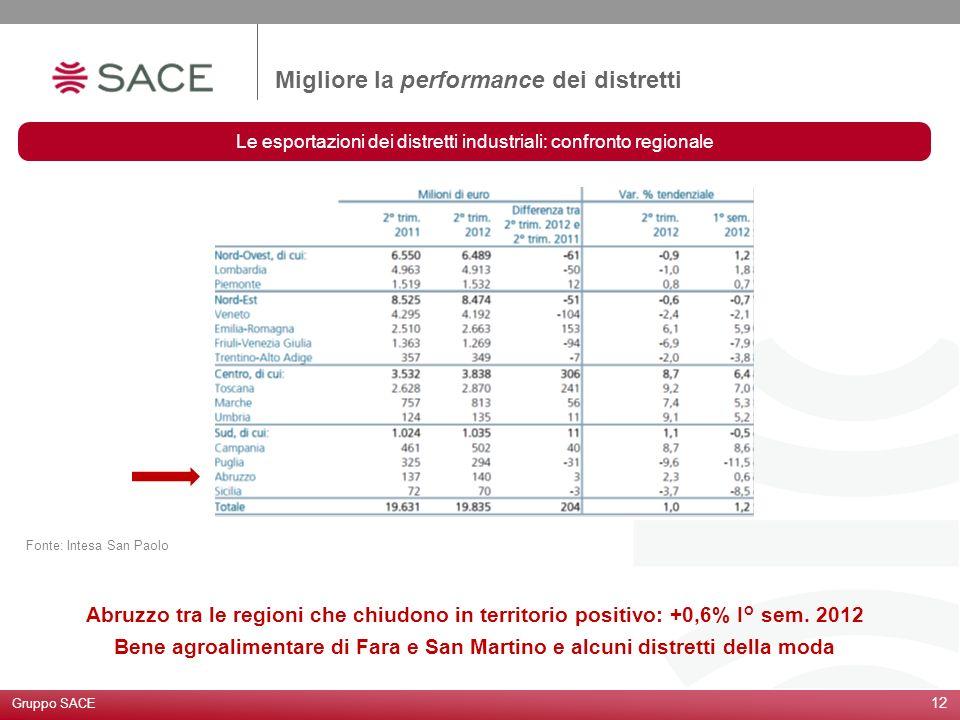Le esportazioni dei distretti industriali: confronto regionale