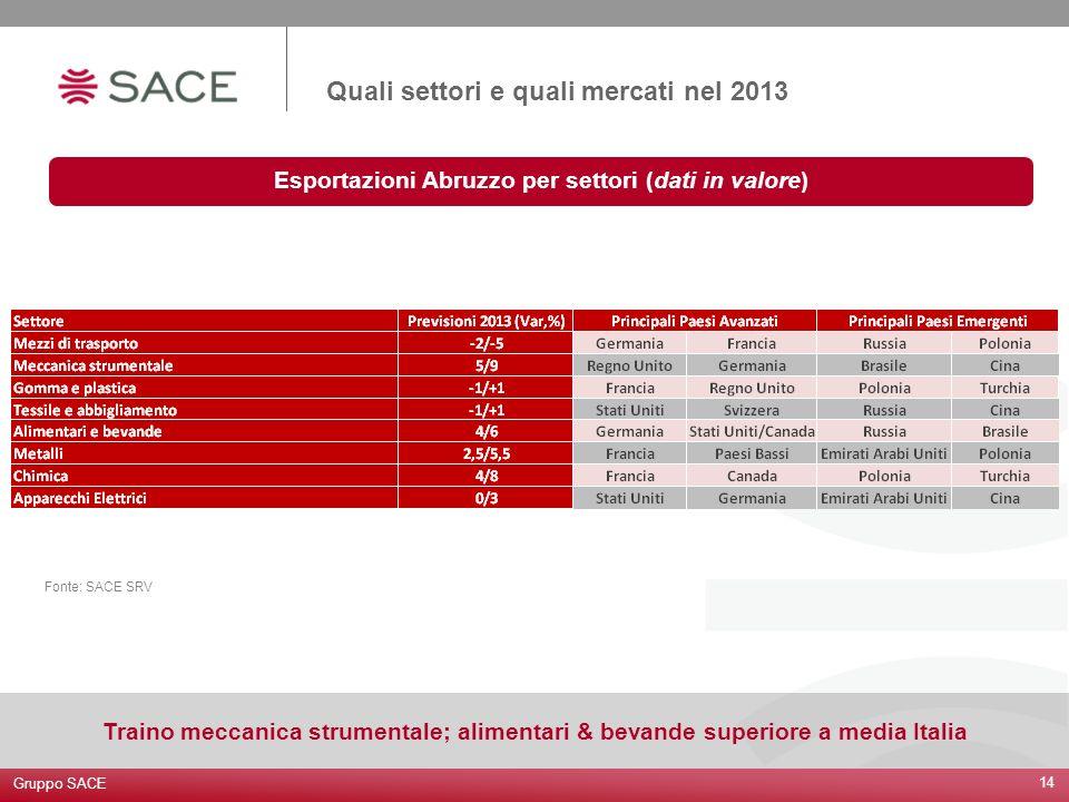 Quali settori e quali mercati nel 2013