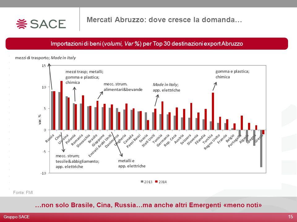 …non solo Brasile, Cina, Russia…ma anche altri Emergenti «meno noti»