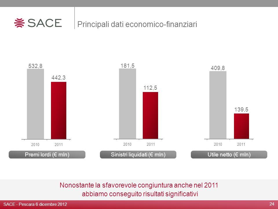 Principali dati economico-finanziari