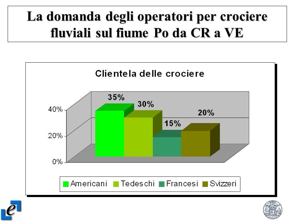 La domanda degli operatori per crociere fluviali sul fiume Po da CR a VE