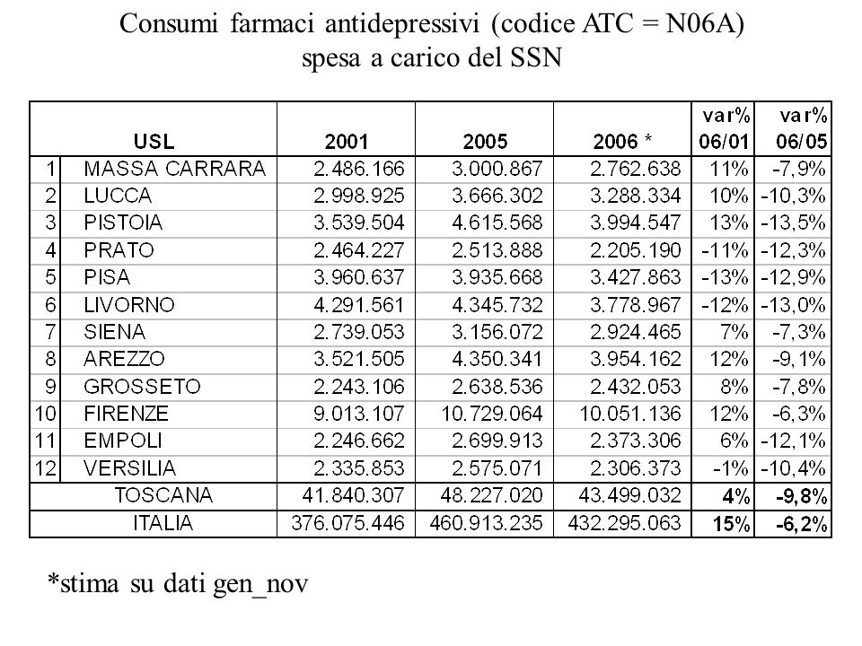 Consumi farmaci antidepressivi (codice ATC = N06A)
