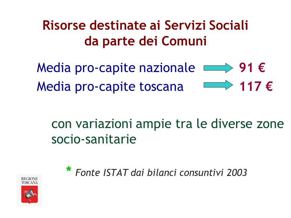 Risorse destinate ai Servizi Sociali da parte dei Comuni