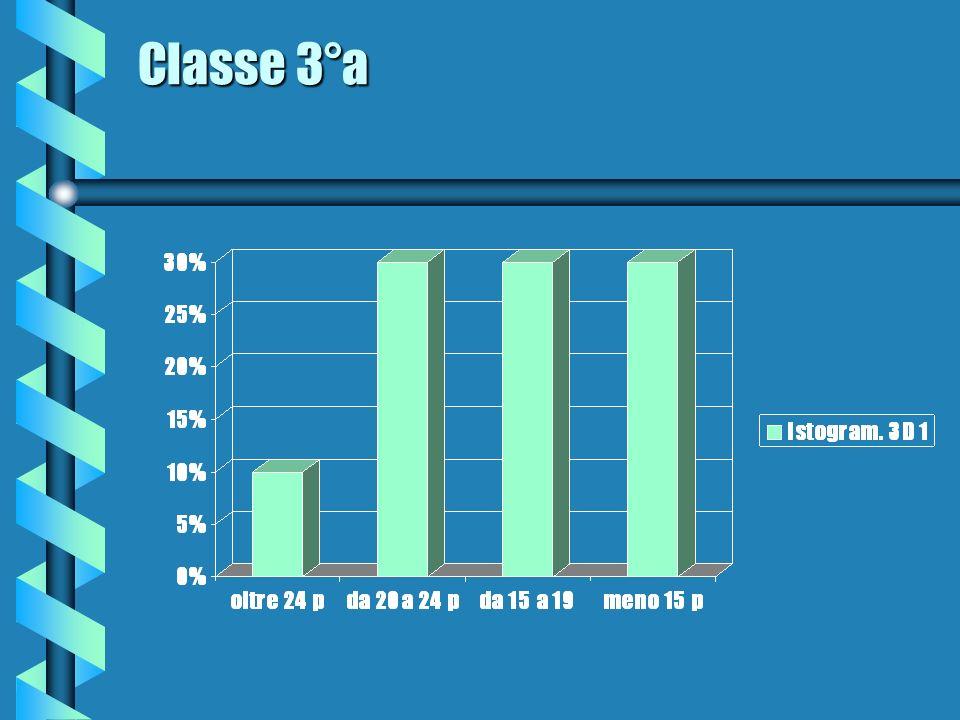 Classe 3°a