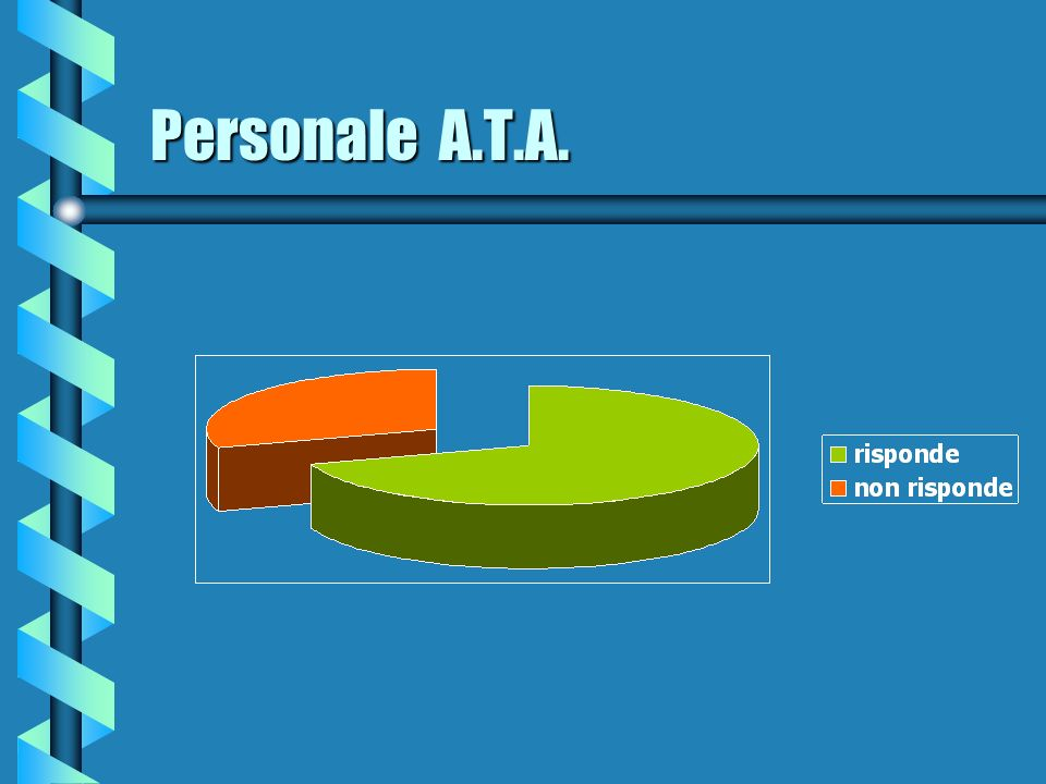 Personale A.T.A.
