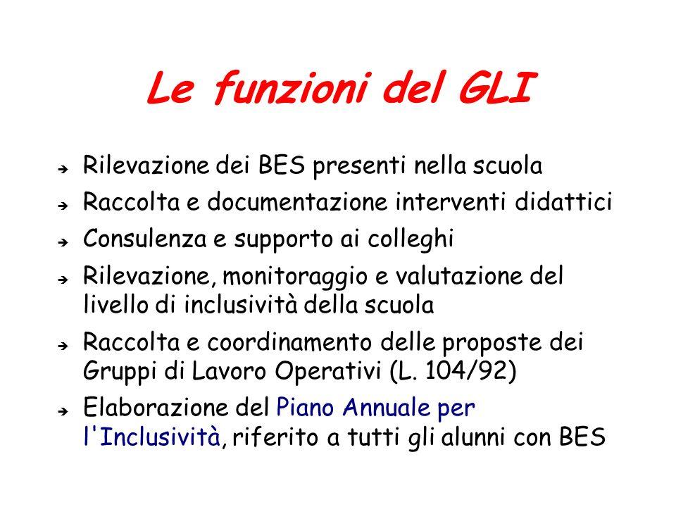 Le funzioni del GLI Rilevazione dei BES presenti nella scuola