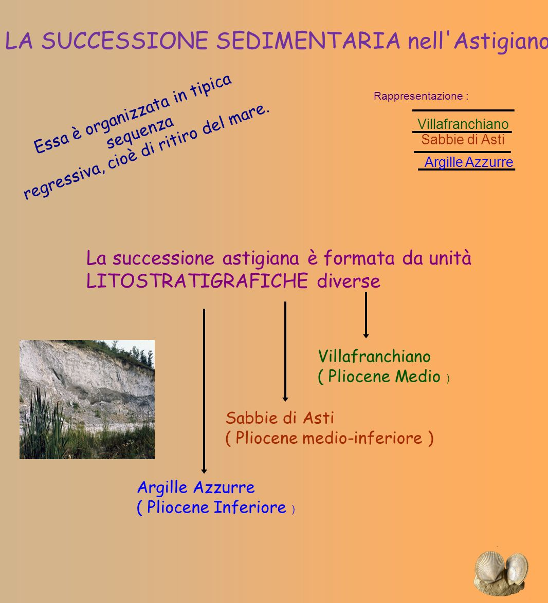 LA SUCCESSIONE SEDIMENTARIA nell Astigiano