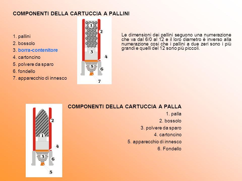 COMPONENTI DELLA CARTUCCIA A PALLINI
