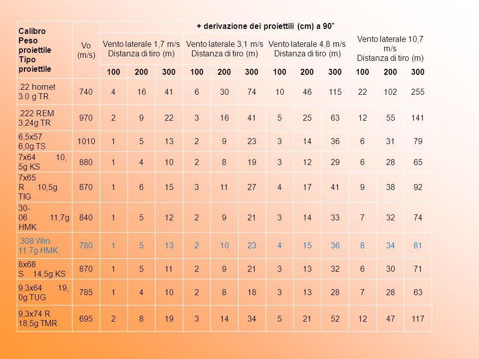 + derivazione dei proiettili (cm) a 90°