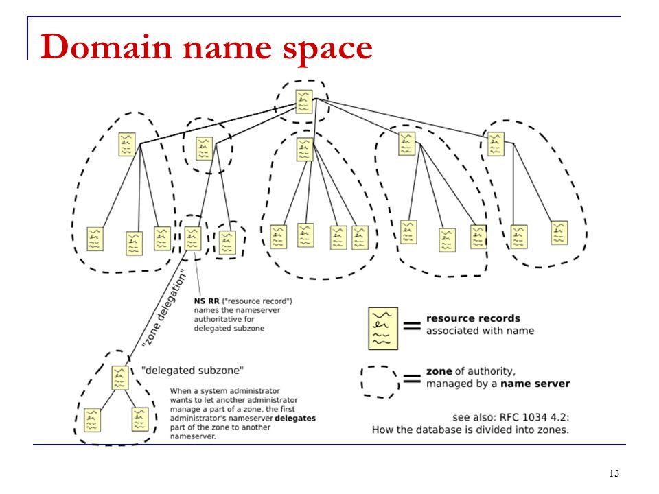 Domain name space Una zona consiste in un dominio, o un insieme di domini che ricadono sotto la responsabilità di un server DNS.
