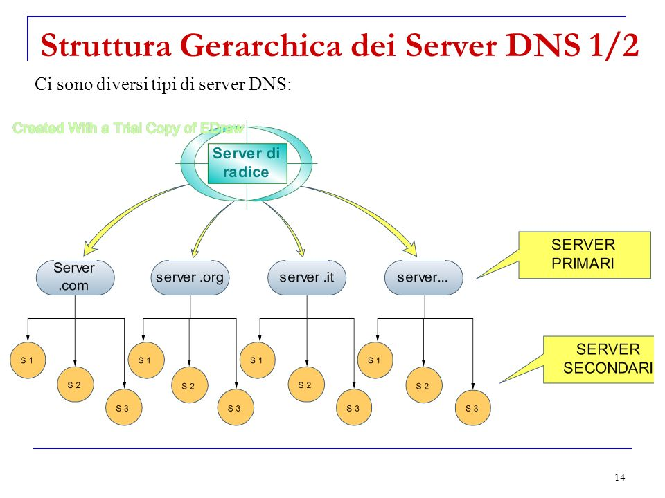 Struttura Gerarchica dei Server DNS 1/2