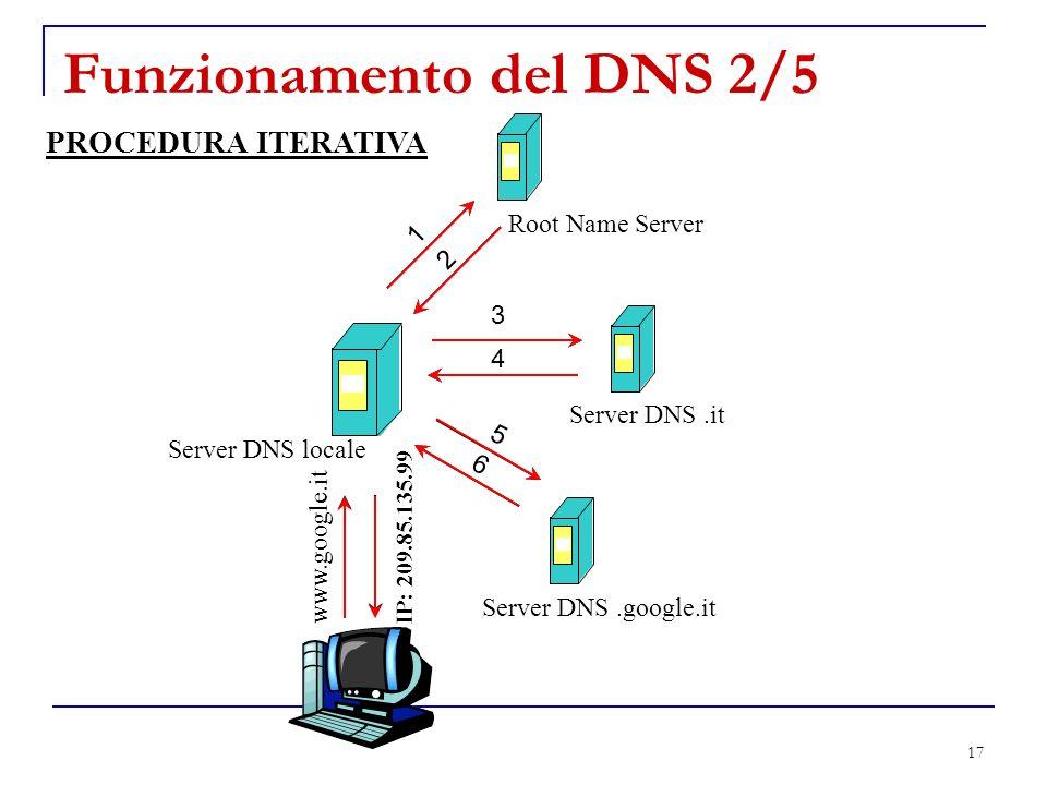 Funzionamento del DNS 2/5