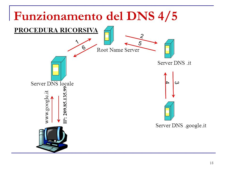 Funzionamento del DNS 4/5