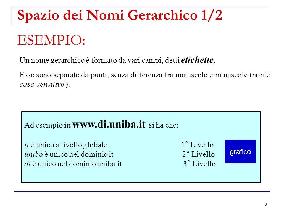 Spazio dei Nomi Gerarchico 1/2 ESEMPIO: